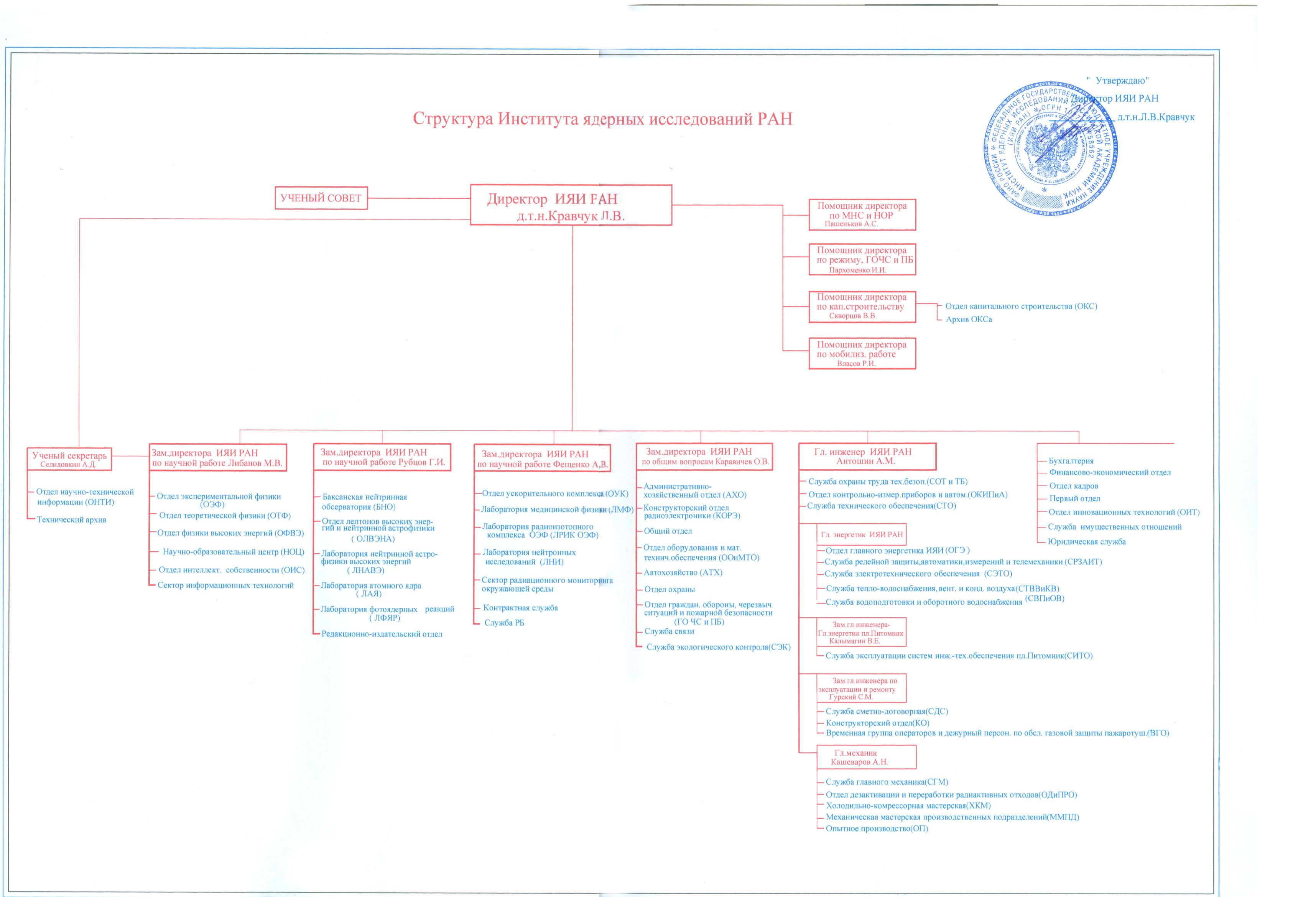 ИЯИ РАН - Схема организационной структуры.